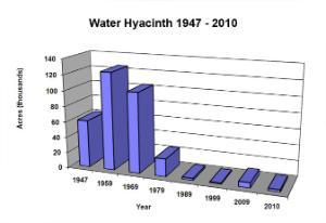 Water Hyacinth Reported in Florida Public Lakes and Rivers 1947-2010